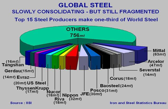 an overview of the united states steel industry Chapter 7 the steel industry industry overview steel is made from iron ore, iron scrap, coal (converted to coke), and limestone it is one of the largest and most versatile bulk commodities.